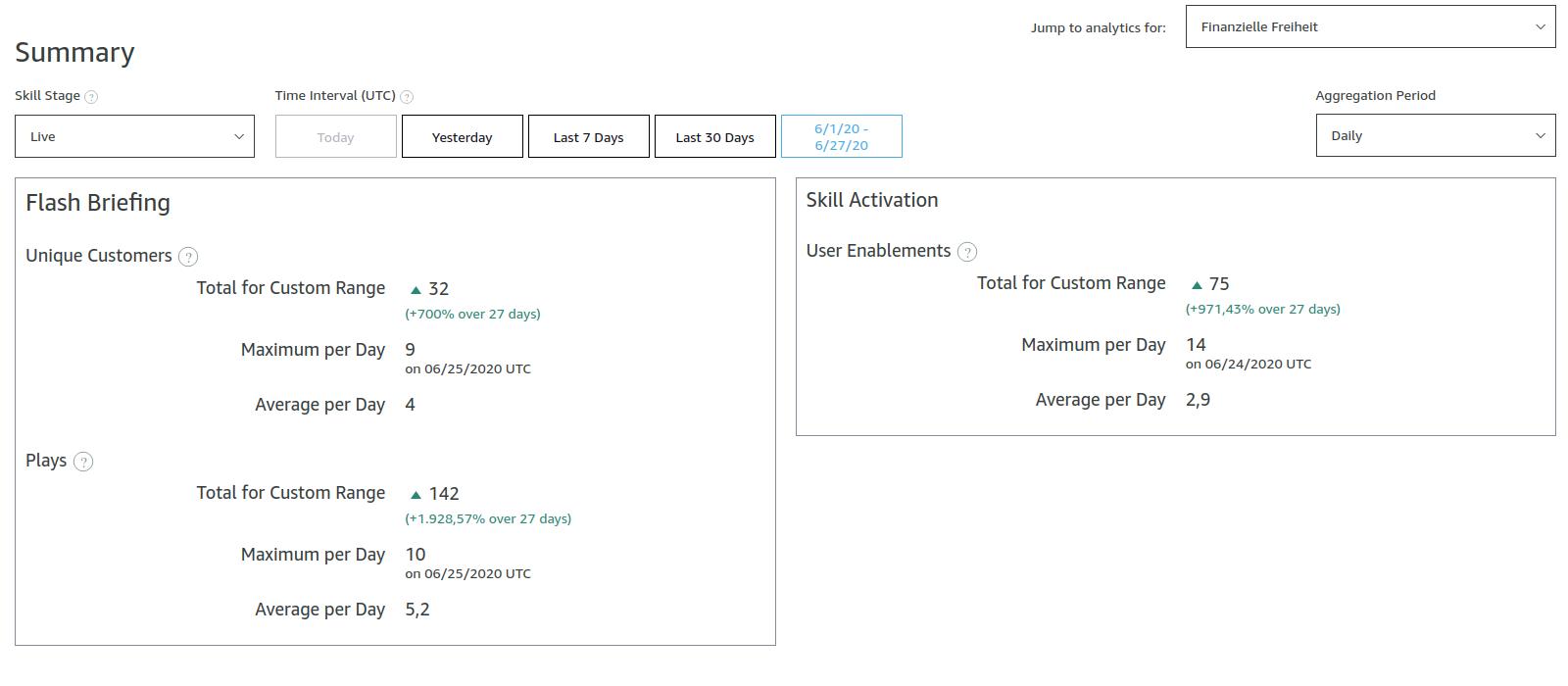 Zusammenfassung des Nutzerverhaltens seit dem Launch